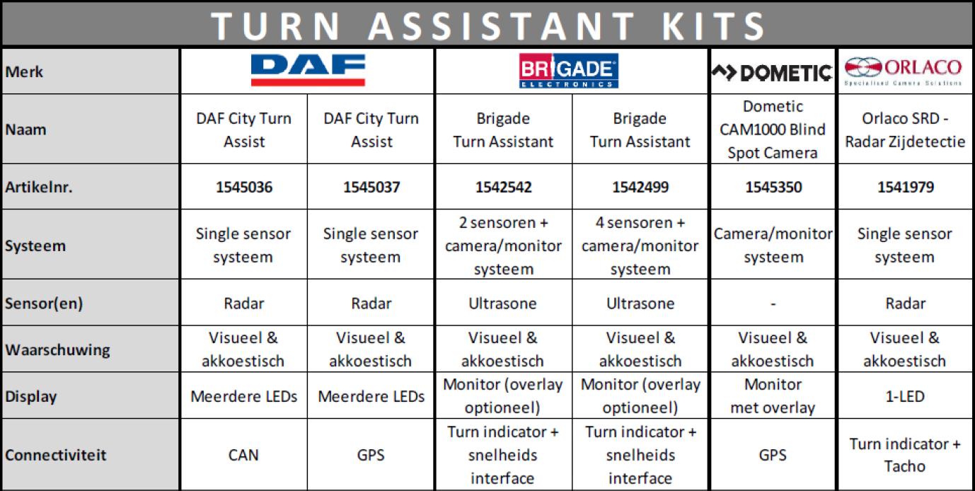 Turn Assist Kits